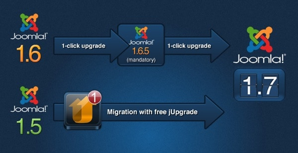 Upgrading to Joomla 1.7