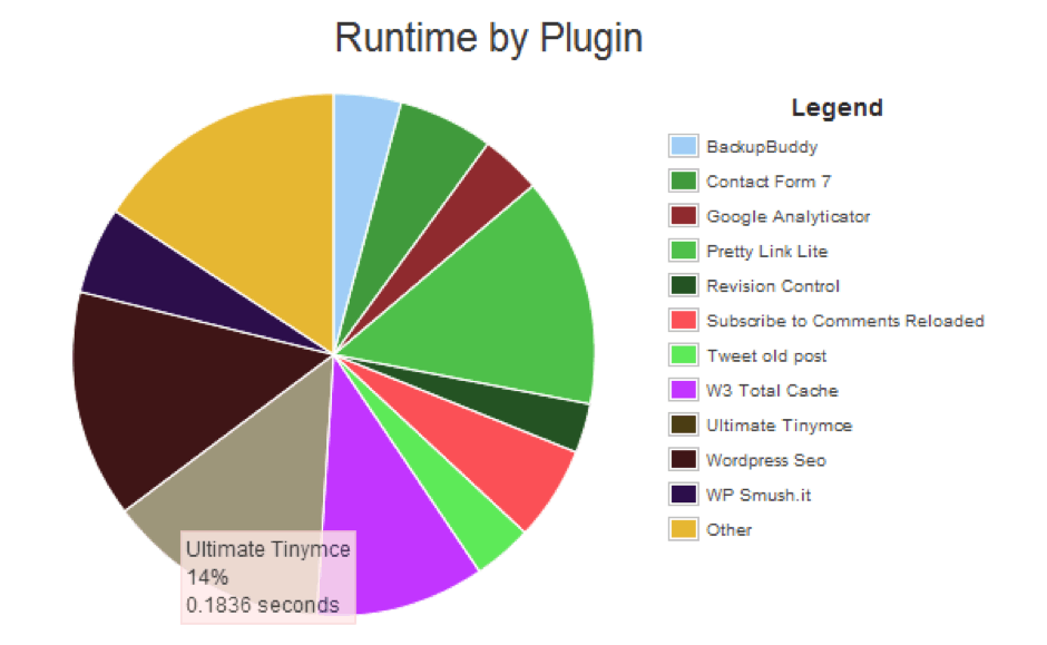 Run time of the plugin in WordPress