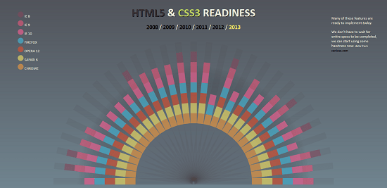 html5-css-readiness
